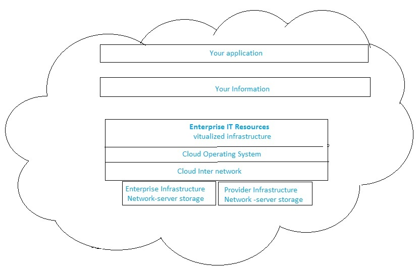 Cloud Computing Concepts: Private cloud
