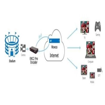 Wowza Streaming Enginepull RTSP live streaming from Video Encoder Hardware ENC2 Pro Application