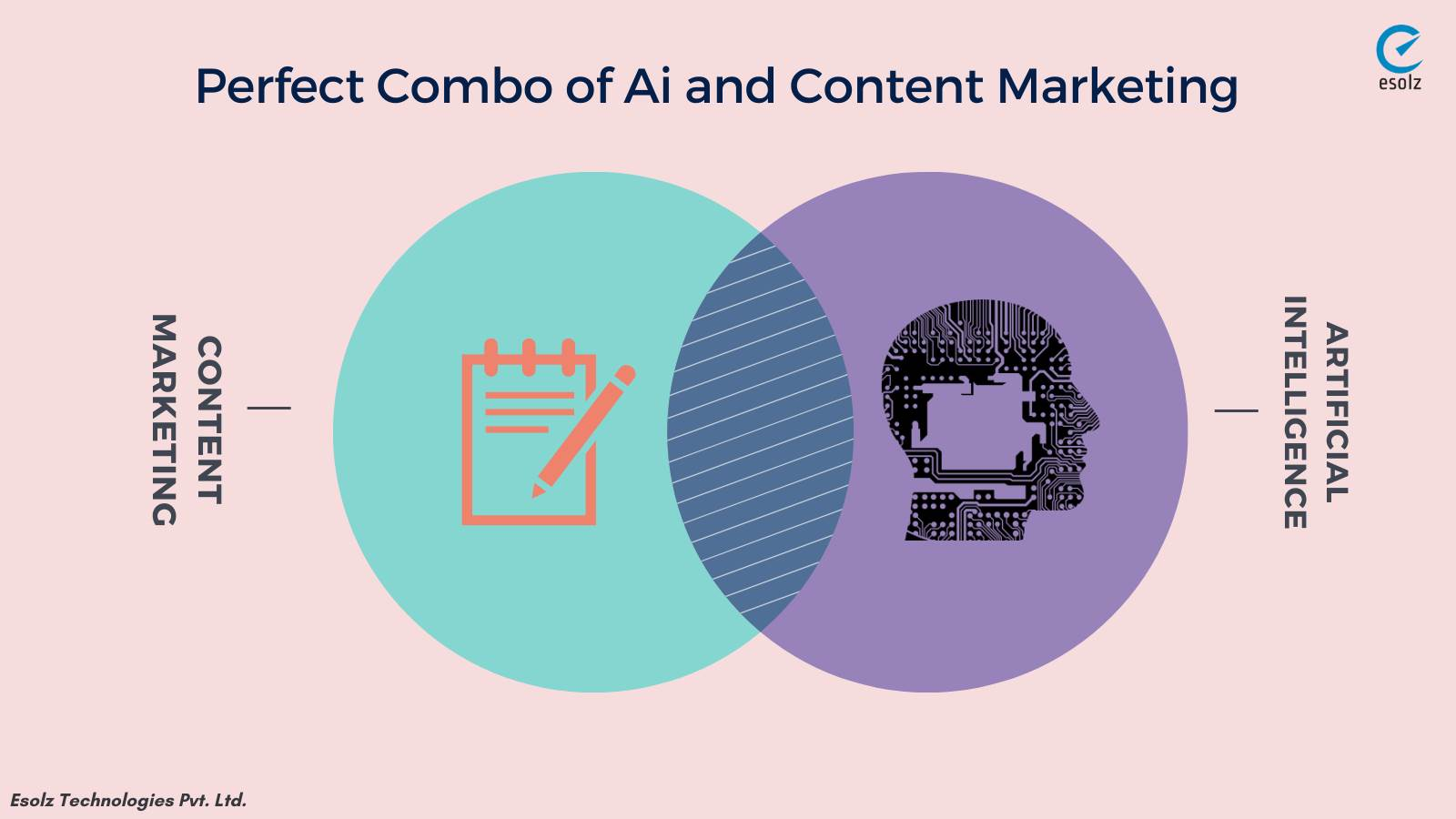 The Perfect Combo of Content Marketing and Artificial Intelligence