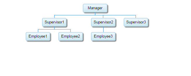 Google Organization Chart from database in asp.net