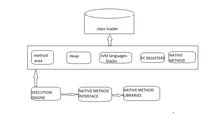 JVM AND ITS ARCHTECTURE