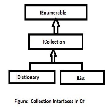 Collection Interfaces in C#
