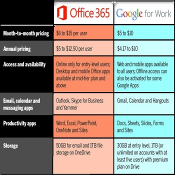 A comparison of cloud tools: Google for Work vs. Microsoft Office 365