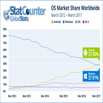 Android Moves Ahead Of Windows Phone Now As Most Popular OS!!!