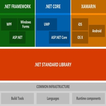 ASP.NET or ASP.NET Core? Which One to Choose?