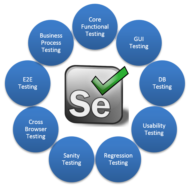 SELENIUM- FOR AUTOMATION TESTING