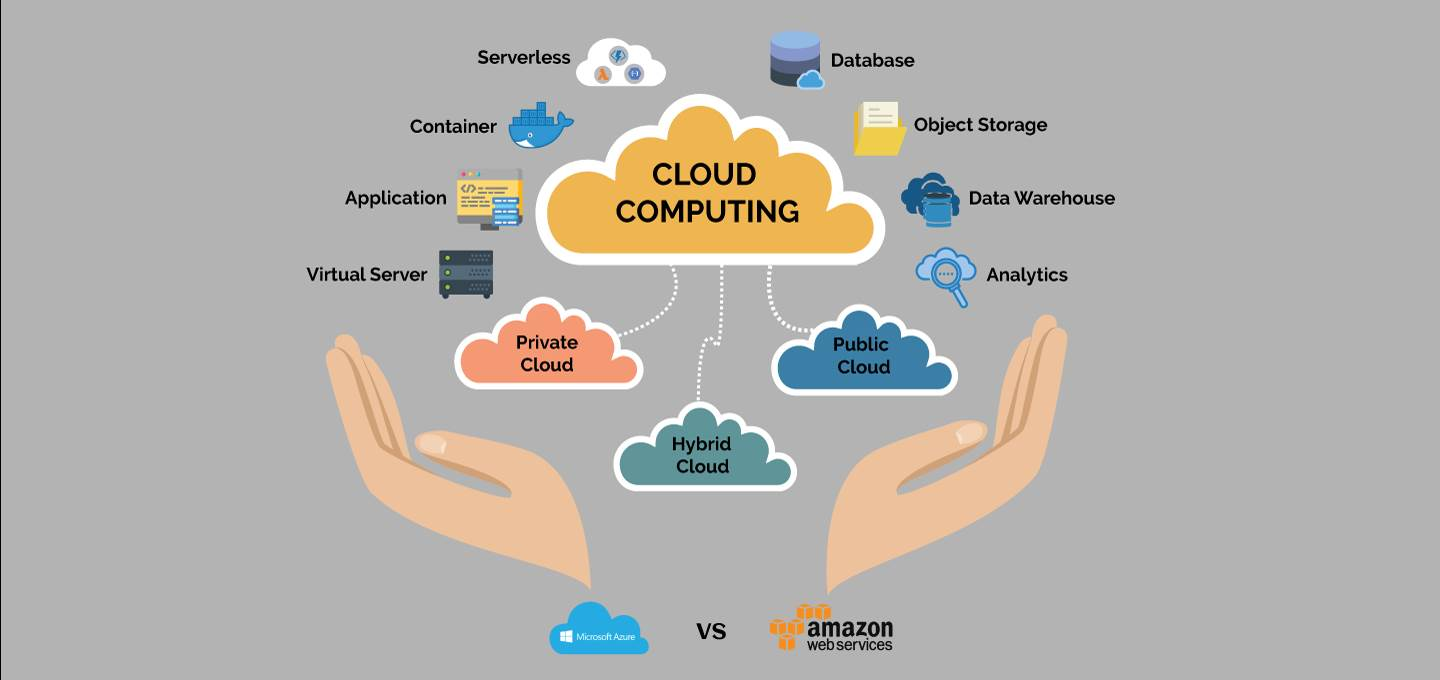 A Comprehensive Guide On  AWS Cloud Computing