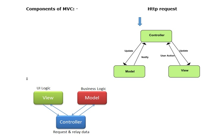 WHAT IS MVC?