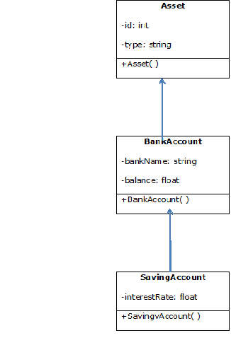 Inheritance in Java: Object Creation Process