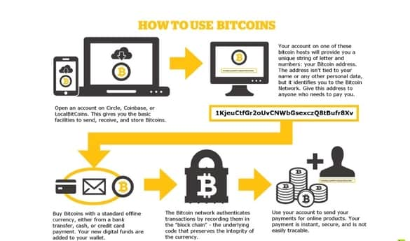 Bitcoins the new era of digital currency