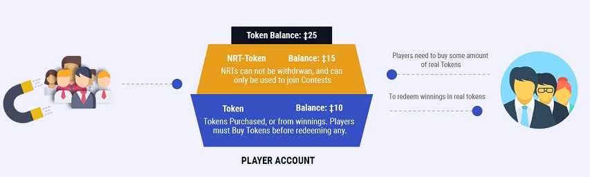How to join games using tokens and withdraw your payouts.