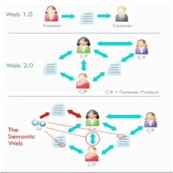 Web Generation (Hierarchy)