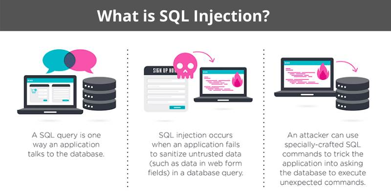What is SQL Injection (SQLi) & How to Prevent It