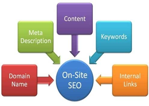 Onsite and offsite Search Engine Optimization