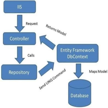 What is repository pattern?
