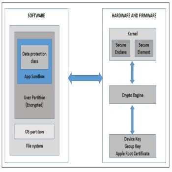 Understand The  iOS Security Architecture