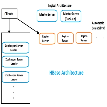 HBase Architecture: MasterServers(Part-4)