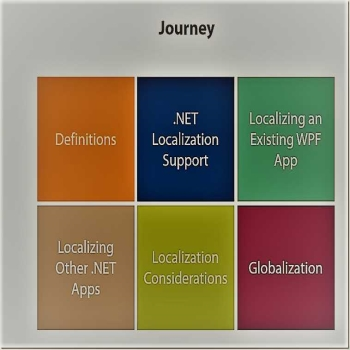 Globalization and Localization in .Net