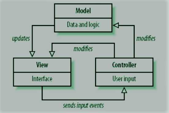 A Brief Definition of MVC technology