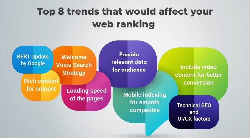 Rank Your Websites Higher in 2020 With These SEO Strategies