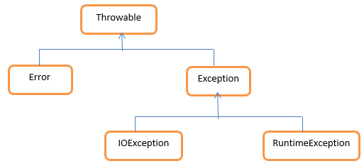 Exception Handling in Java: Classifying Exceptions