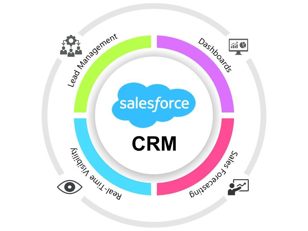 List of the 5 Best Ways to Optimize Your Salesforce CRM