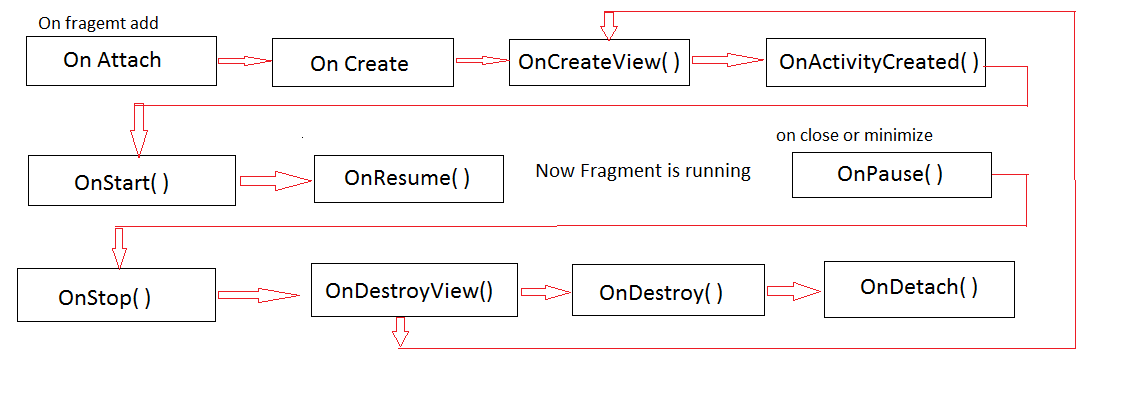 Fragment Life cycle in Android