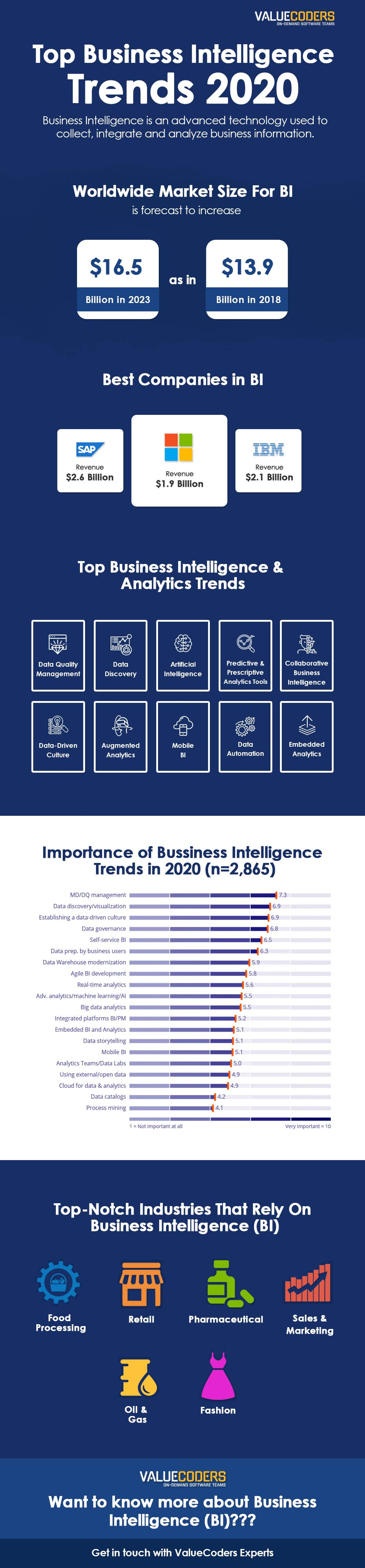 Why is Business Intelligence Important For Your Business?
