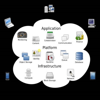 All About Cloud Computing in 2020