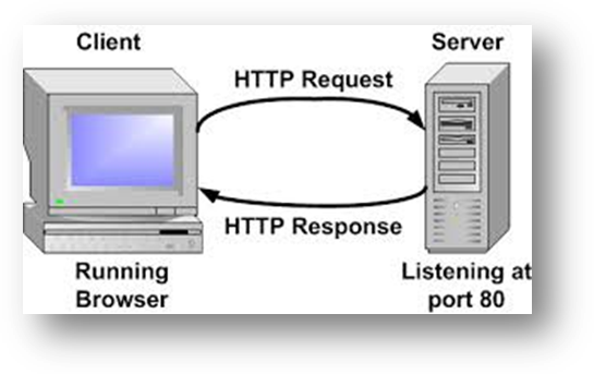 Debugging HTTP Requests and HTTP Response