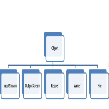 Java I/O: The I/O Class Hierarchy