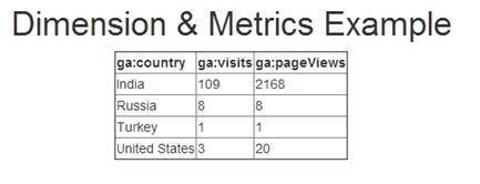 Dimension and Metrics in Google Analytics API using ASP.NET MVC