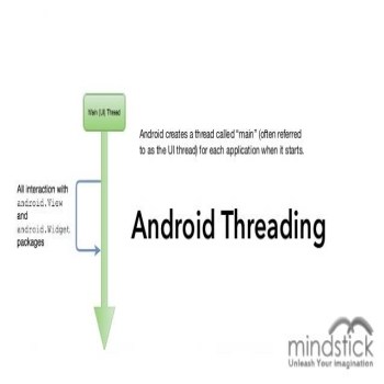 Thread in Android