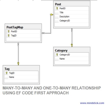 Many-to-Many and One-to-Many relationship using EF Code First approach