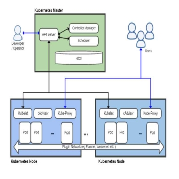 An Intro For Beginners: What is Kubernetes & How to Get Started With It