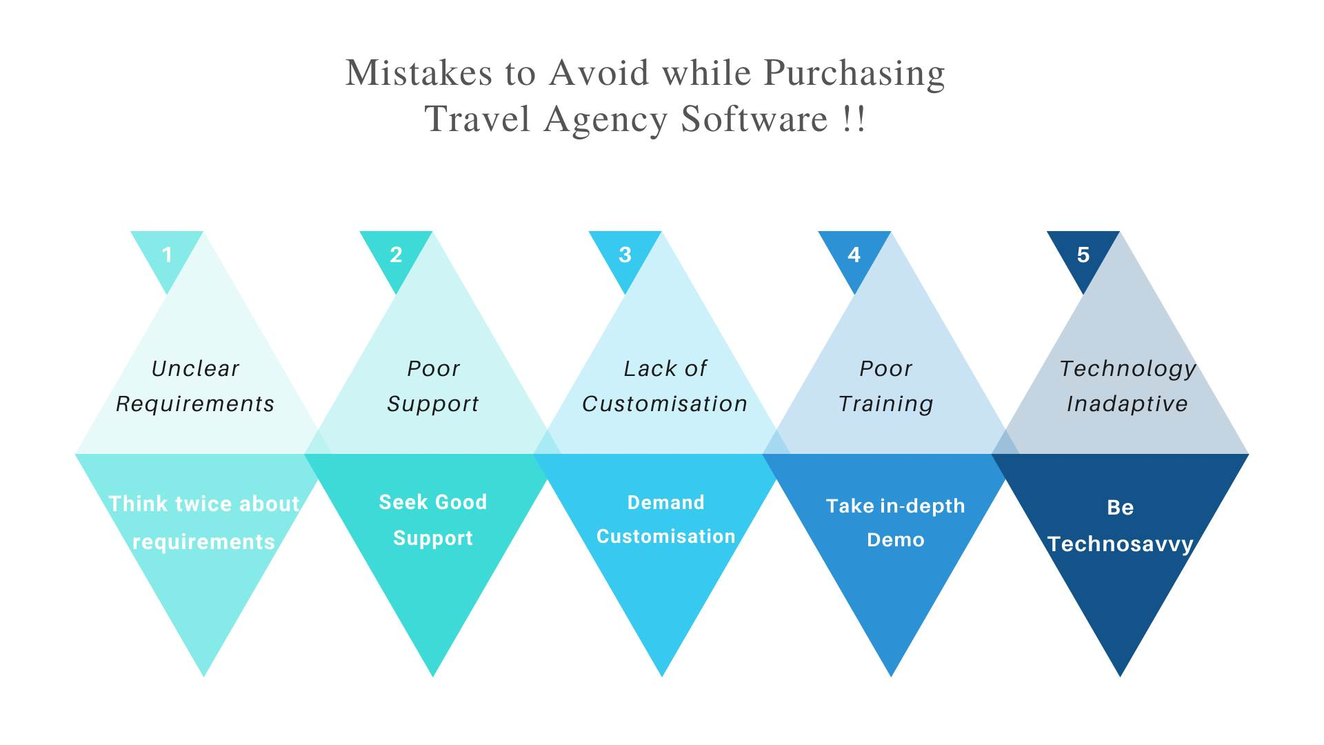 7 Most common mistakes to avoid while purchasing travel agency software!