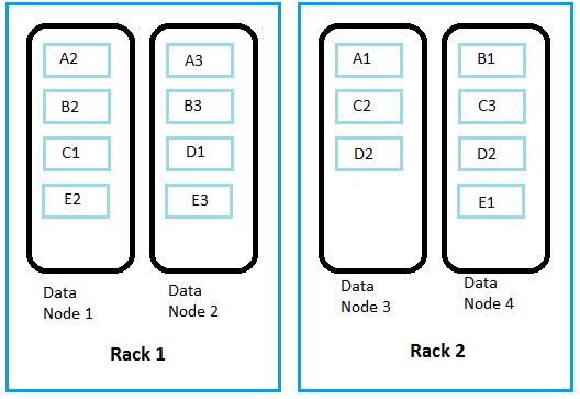 Data Replication in Hadoop: Replicating Data Blocks (Part – 1)