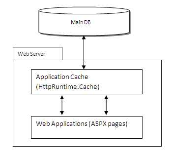 Caching concept In ASP.NET MVC