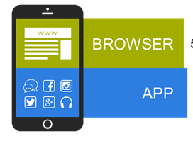 Browsers, not apps, are the future of Smart Phones!!!
