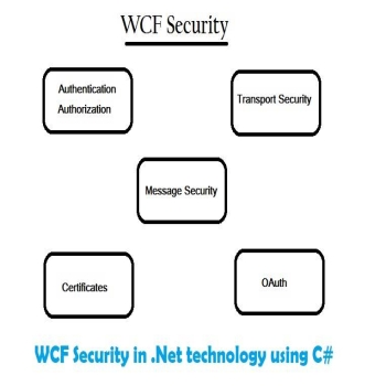 WCF Security in .Net technology using C#