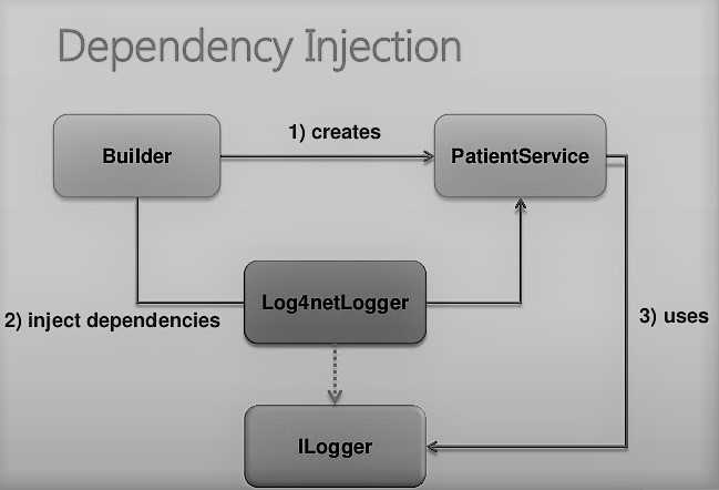 Dependency Injection in MVC