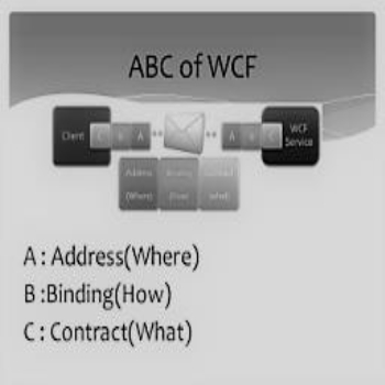 Addresses, Binding and Contracts (ABC) concept of WCF