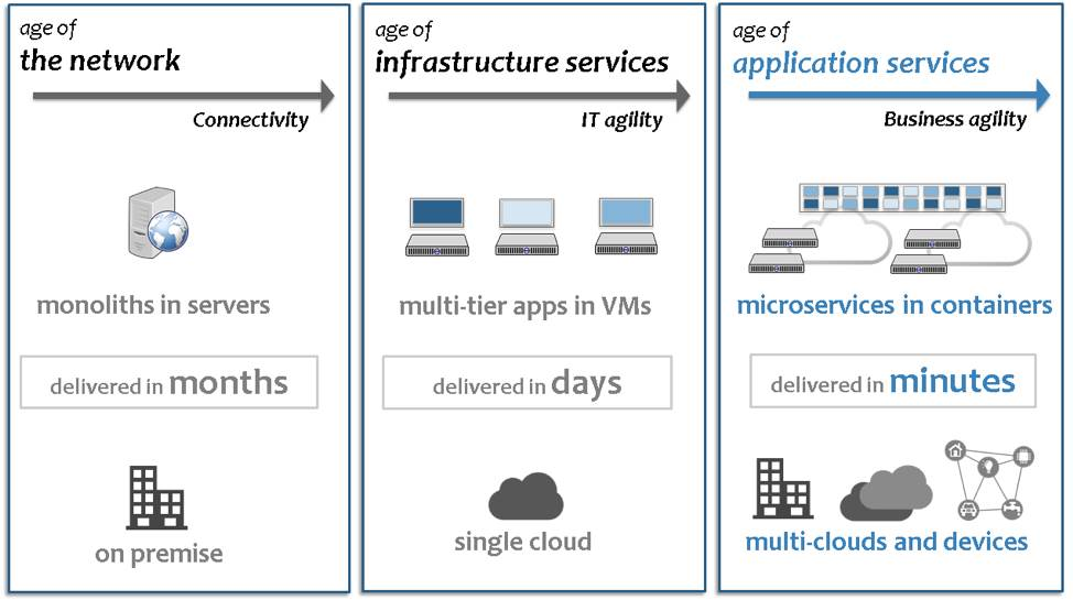 How Cloud-Native and Kubernetes Helps To Make An Application