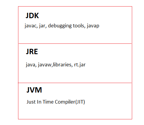Introduction to JDK, JRE, and JVM
