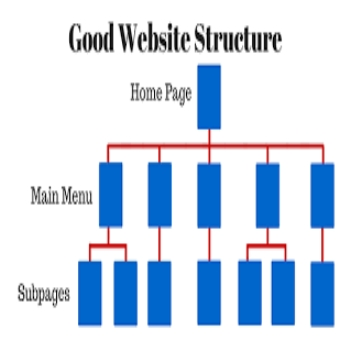 Organize Site Structure for Better Crawling
