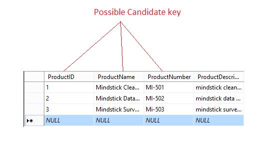 Keys in SQL