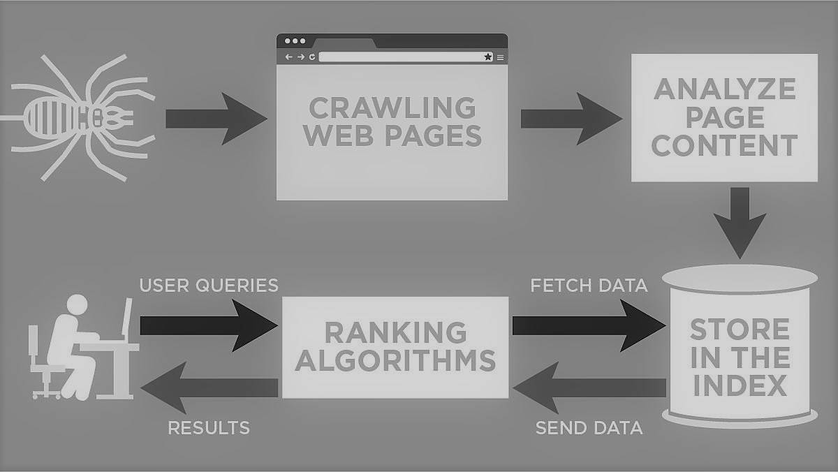 The Google Crawling and Indexing concept...