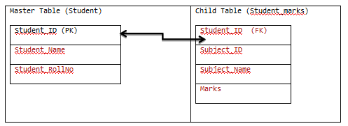 Expandable and Collapsible Rows in Datagrid in C# Winforms