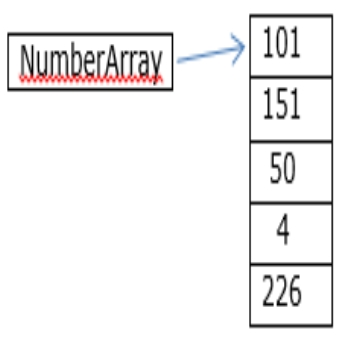 Arrays in Java: Part 1