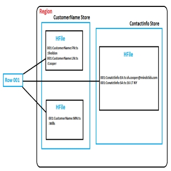 HBase Architecture: Compactions (Part-3)